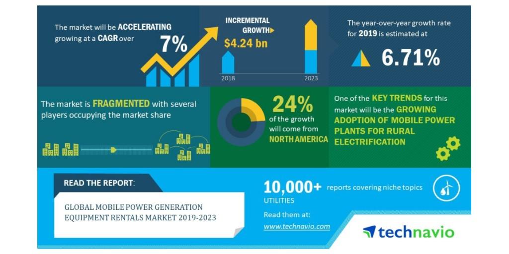 Global Mobile Power Generation Equipment Rentals Market 2019