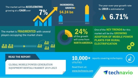 Technavio has announced its latest market research report titled global mobile power generation equipment rentals market 2019-2023. (Graphic: Business Wire)