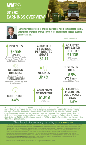 2019 Q2 Earnings Overview (Graphic: Business Wire)