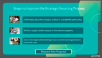 Steps to Improve the Strategic Sourcing Process.