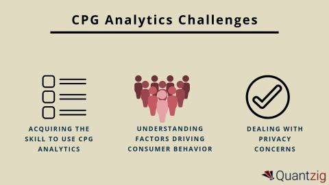 CPG analytics challenges (Graphic: Business Wire)