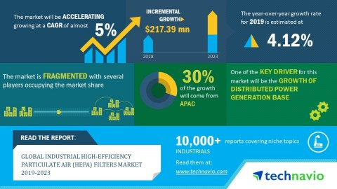 Technavio has announced its latest market research report titled global HEPA filters market 2019-2023. (Graphic: Business Wire)