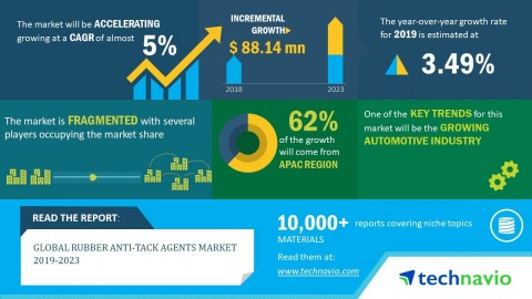Technavio has announced its latest market research report titled global rubber anti-tack agents market 2019-2023. (Graphic: Business Wire)