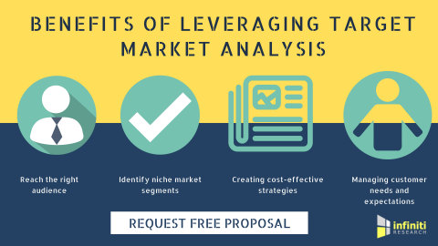 Benefits of leveraging target market analysis (Graphic: Business Wire)