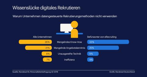 Wissenslücke digitales Rekrutieren / Randstad-ifo-Personalleiterbefragung Q1 2019 (Graphic: Business Wire)