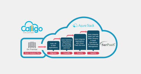 Global Hybrid Cloud Specialist Calligo Extends Customer Choice with Ongoing Commitment to Corent Technology (Graphic: Business Wire)