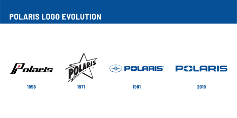 From its beginning as a snowmobile manufacturer in northern Minnesota, Polaris has grown into a global leader in powersports and beyond. (Graphic: Polaris)