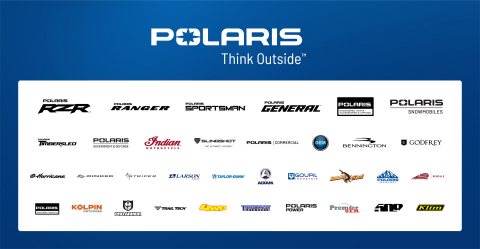 What started as a snowmobile manufacturer in northern Minnesota has grown into a global leader in powersports and beyond.  (Graphic: Polaris)