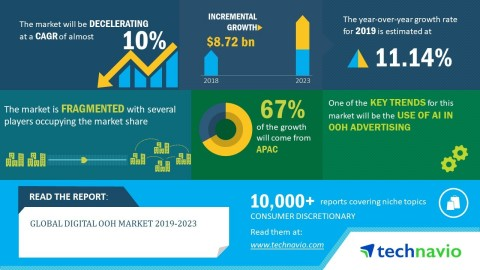 Technavio has announced its latest market research report titled global digital OOH market 2019-2023. (Graphic: Business Wire)