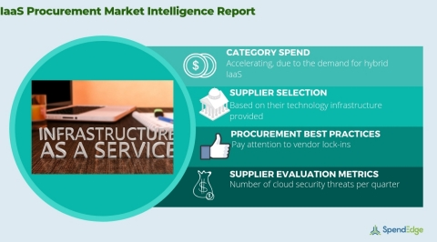 Global IaaS Market - Procurement Intelligence Report. (Graphic: Business Wire)