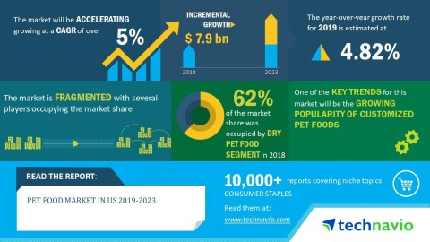 Technavio has announced its latest market research report titled pet food market in US 2019-2023. (Graphic: Business Wire)