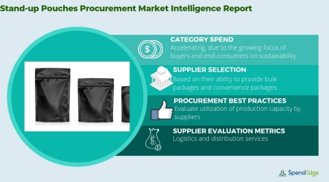 Global Stand-up Pouches Market - Procurement Intelligence Report. (Graphic: Business Wire)