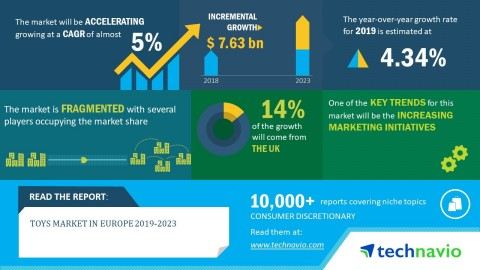 Technavio has announced its latest market research report titled toys market in Europe 2019-2023. (Graphic: Business Wire)