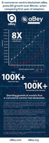 图中所示为专注电子商务的快速区块链aBey首年增长趋势 (图示:美国商业资讯)