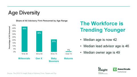 The workforce of registered investment advisors (RIAs) is trending younger, according to The 2019 FA Insight Study of Advisory Firms: People and Pay. (Graphic: TD Ameritrade Institutional)