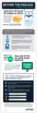 The probability that an EV SSL certificate is associated with a bad domain is 0.013%. (Infographic: Business Wire)