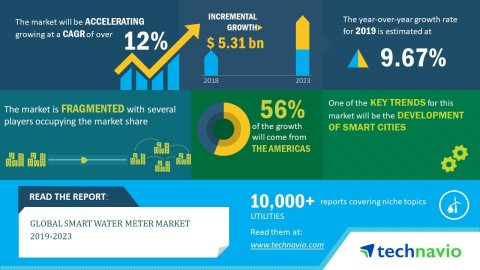 Technavio has announced its latest market research report titled global smart water meter market 2019-2023. (Graphic: Business Wire)