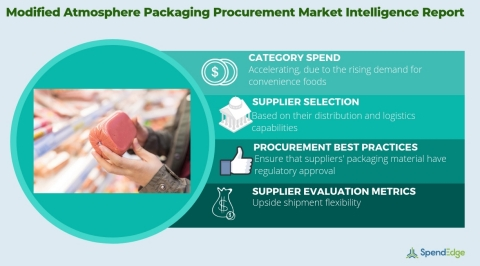 Global Modified Atmosphere Packaging Market - Procurement Intelligence Report. (Graphic: Business Wire)