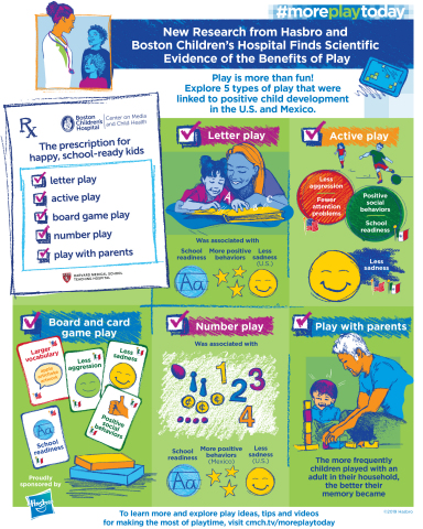 New Research from Hasbro and Boston Children's Hospital Finds Scientific Evidence of the Benefits of Play (Graphic: Business Wire)