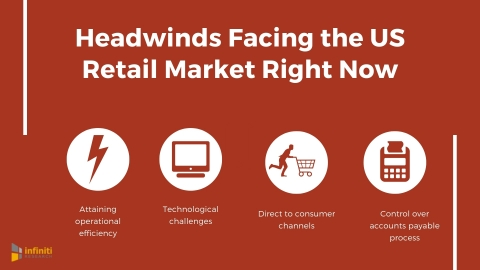 Headwinds facing the US retail industry. (Graphic: Business Wire)