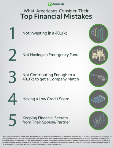 Top Financial Mistakes (Graphic: TD Ameritrade)