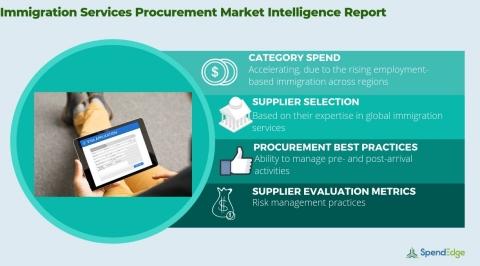 Immigration Services Market: Procurement Intelligence