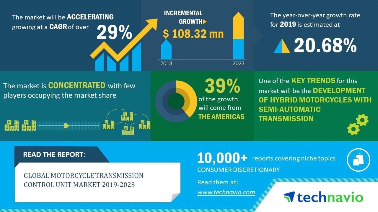 Global Motorcycle Transmission Control Unit Market 2019-2023