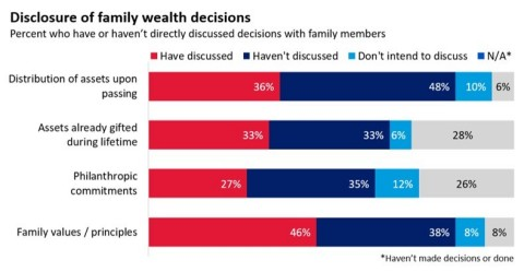 Disclosure of family wealth decisions (Source: Merrill Center for Family Wealth, Merrill Private Wealth Management. June 2019) (Graphic: Business Wire)