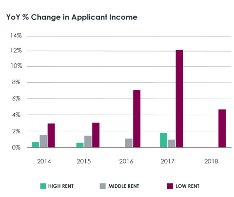 National Year-Over-Year Percentage Change in Applicant Income, 2014-2018; CoreLogic 2019