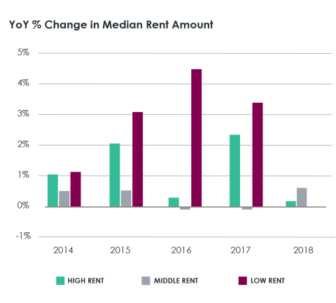 National Year-Over-Year Percentage Change in Median Rent Amount, 2014-2018; CoreLogic 2019