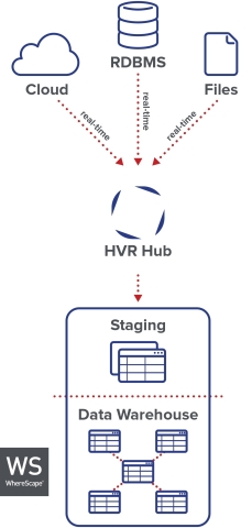 By pairing HVR's real-time data replication with WhereScape data infrastructure automation, data warehousing teams can accelerate and optimize data delivery to their organizations. (Graphic: Business Wire)