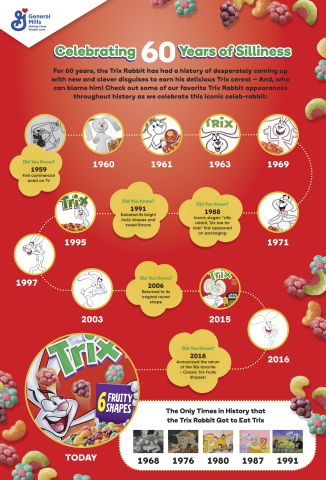 General Mills celebrates 60 years of silliness with the Trix Rabbit by visiting some of its most iconic appearances throughout history. (Graphic: General Mills)