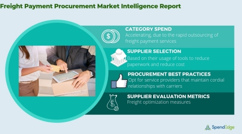 Global Freight Payment Market - Procurement Market Intelligence Report. (Graphic: Business Wire)