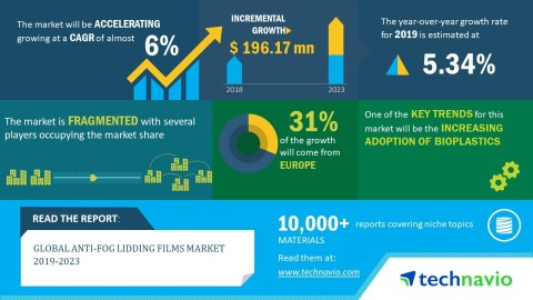 Technavio has announced its latest market research report titled global anti-fog lidding films market 2019-2023. (Graphic: Business Wire)