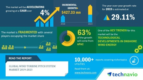 Technavio has announced its latest market research report titled global wind turbine pitch system market 2019-2023. (Graphic: Business Wire)