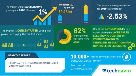 Technavio has announced its latest market research report titled global automotive microcontrollers market 2019-2023. (Graphic: Business Wire)
