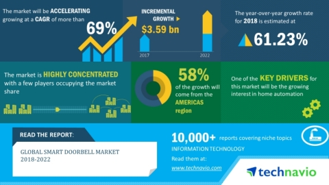 Technavio has announced its latest market research report titled global smart doorbell market 2018-2022. (Graphic: Business Wire)