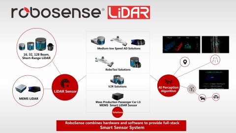 RoboSense Smart LiDAR Sensor System (Photo: Business Wire)