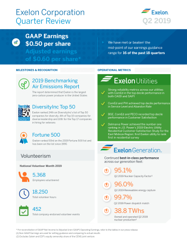Exelon quarterly earnings infographic (Graphic: Business Wire)