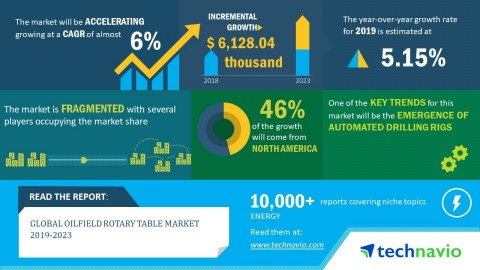 Technavio has announced its latest market research report titled global oilfield rotary table market 2019-2023. (Graphic: Business Wire)