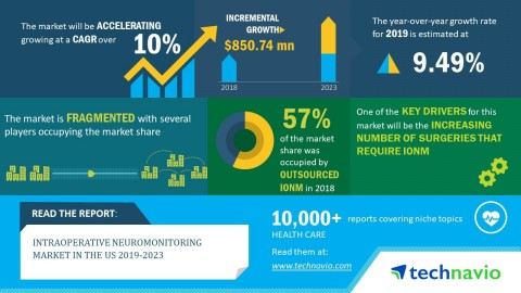 Technavio has announced its latest market research report titled intraoperative neuromonitoring market in the US 2019-2023. (Graphic: Business Wire)