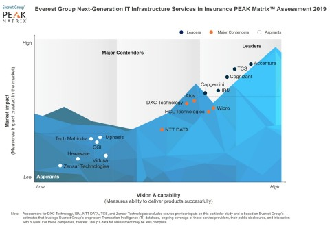 Everest Group Next-Generation IT Infrastructure Services in Insurance PEAK Matrix™ Assessment 2019 (Graphic: Business Wire)