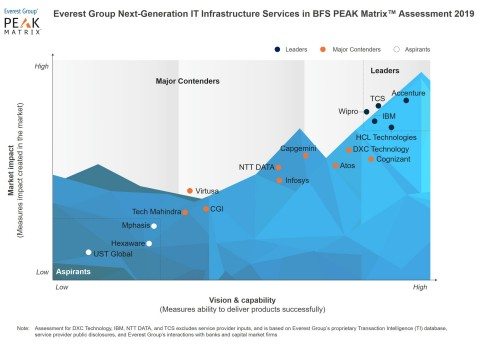 Everest Group Next-Generation IT Infrastructure Services in BFS PEAK Matrix™ Assessment 2019 (Graphic: Business Wire)