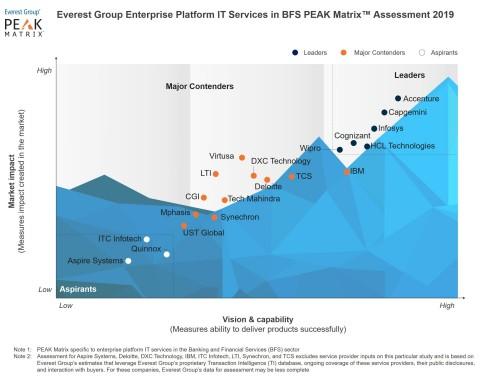 Everest Group Enterprise Platform IT Services in BFS PEAK Matrix™ Assessment 2019 (Photo: Business Wire)