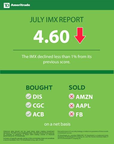 TD Ameritrade July 2019 Investor Movement Index (Graphic: TD Ameritrade)