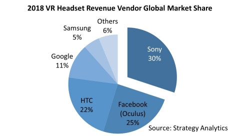VR Headset Revenue by Vendor, Global Marketshare (Graphic: Business Wire)