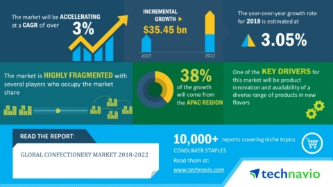 Technavio has announced its latest market research report titled global confectionary market 2018-2022. (Graphic: Business Wire)