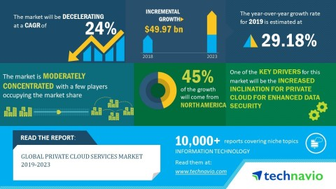 Technavio has announced its latest market research report titled global private cloud services market 2019-2023. (Graphic: Business Wire)