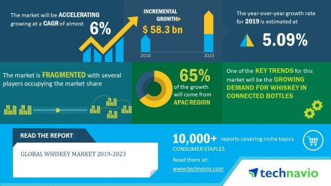 Technavio has announced its latest market research report titled global whiskey market 2019-2023. (Graphic: Business Wire)