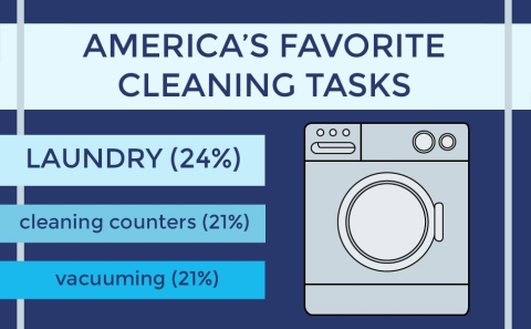 ACI's latest National Cleaning Survey finds laundry is America's favorite cleaning task. (Graphic: Business Wire)